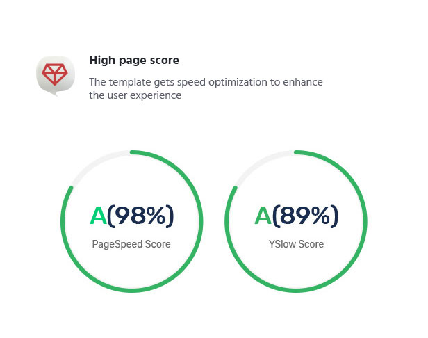 premiumo woocommerce theme high page optimization